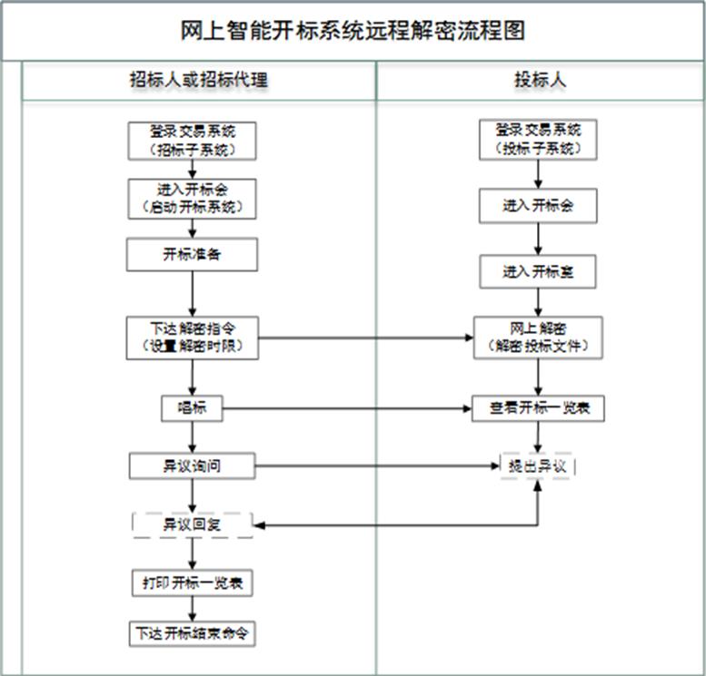 网上远程智能开标系统.jpg